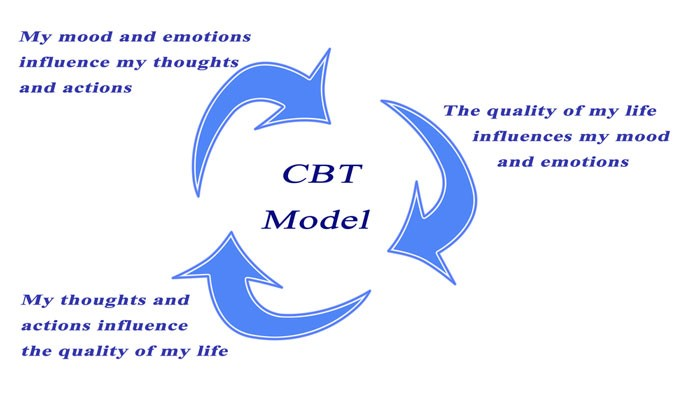 typed model of cognitive behavioral therapy process